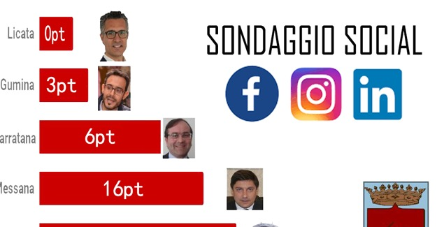 Chi sta vincendo sui social la sfida per l'elezioni amministrative di Caltanissetta?